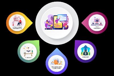Top Essential Apps to Help Survive Online School/College Classes